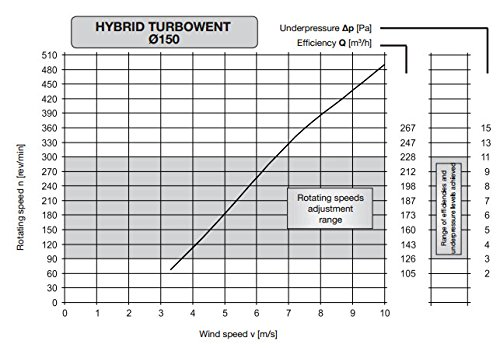 150mm en acier inoxydable rotatif tourne hybride Ventilation Cheminée Moteur électrique plaque de toit supplémentaires