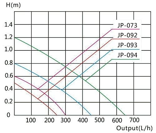 SunSun JP-092 Aquariumpumpe Nano mit Eckfilter S Aquarium Innenfilter 250l/h 3W -