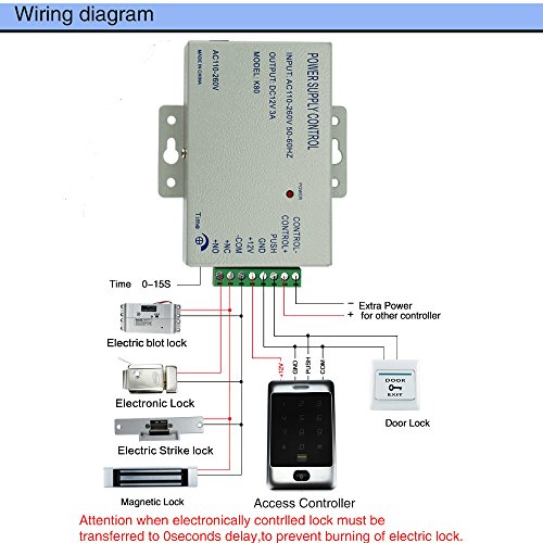 Zoom IMG-3 obo hands impermeabile access controller