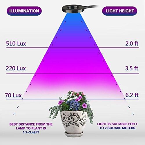 Led grow pflanzenlampe von aokey f r zimmerpflanzen 10w for Grow lampen kaufen