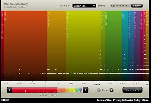 Der Museum Steckdose Charts der-BBC-Geschichte-Zeitplan-British Timeline-A3Poster Druck (Bbc-charts)