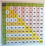 Multiplikationstabelle 1 - 10: Lernposter - die Zahlen von 1 bis 10 - 100 x 100 cm - Poster ist beidseitig laminiert mit Posterleisten für hängen