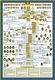DYNASTIE Poster de l'arbre généalogique des Rois de France