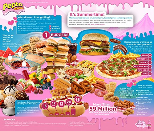 the-museum-outlet-charts-of-pepto-bismol-a3-poster-print