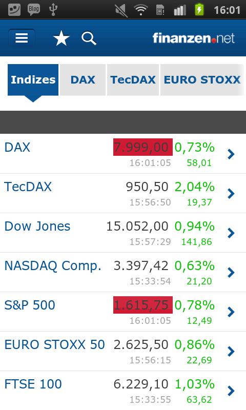 Finanz Net Aktien