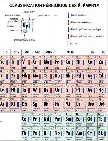Classification périodique des éléments par De Boeck