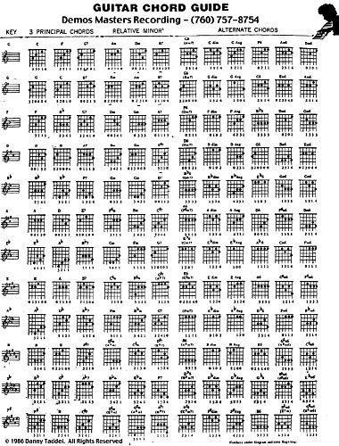 The Museum Outlet grafici di-Guitar Chord guide-A3poster Print