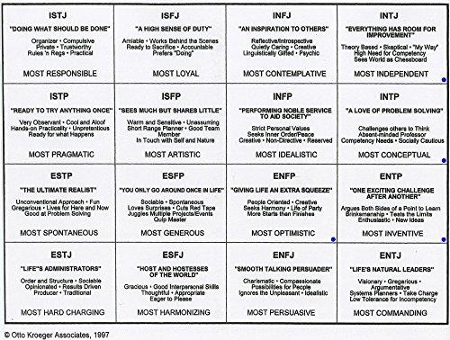 Der Museum Steckdose Charts von-Myers-Briggs Persönlichkeit Diagramm-A3Poster Druck