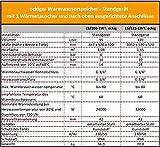 125 Liter L indirekt beheizter Warmwasserspeicher Boiler Standspeicher -
