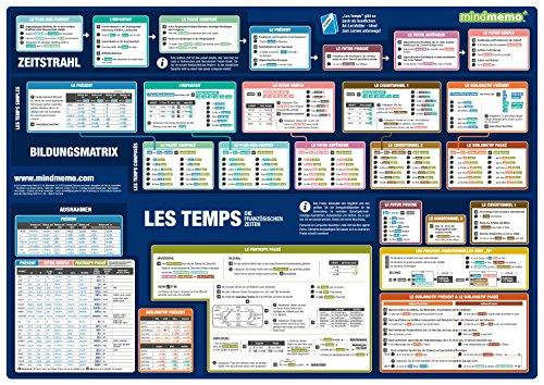 mindmemo Lernposter - Les temps - Die französischen Zeiten französische Grammatik lernen für Kinder Erwachsene Lernhilfe Zusammenfassung Poster DIN A2 42x59 cm PremiumEdition in Transportrolle