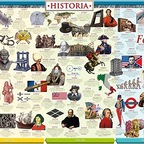 History Timeline: World History por Historia Timelines