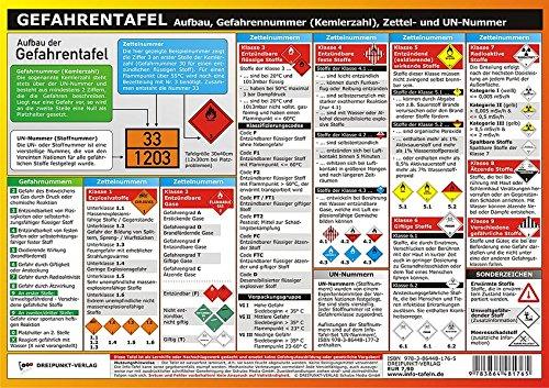 Gefahrentafel: Aufbau, Gefahrennummer (Kemlerzahl), Zettel- und UN ...