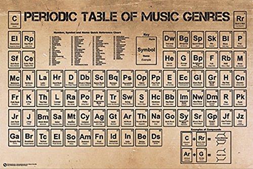Periodic Table Of Music Genres Laminiertes Plakat (91,44 x 60,96 cm)
