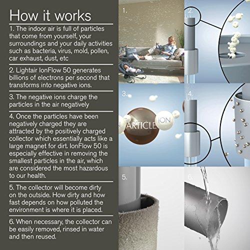 LightAir Ion Flow Lösung–Ionisator/Luftreiniger der Decke, 50m²