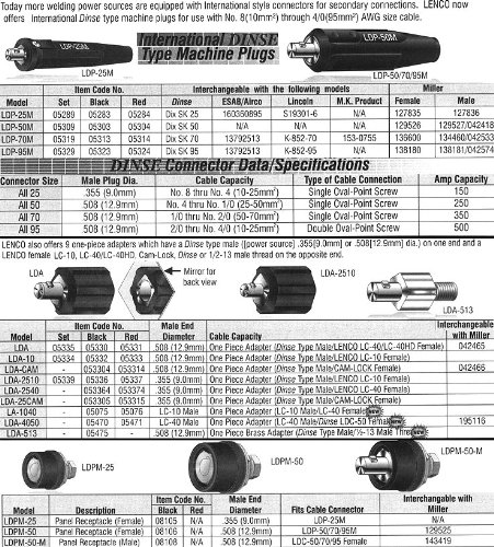 Lenco 05303International DINSE Maschine Plug, Verschraubung single-oval-point, 4/0Cap