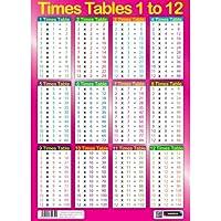 Sumbox - Póster educativo de matemáticas con las tablas de multiplicar (texto en inglés), color rosa