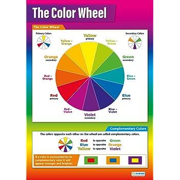 The Colour Wheel High Gloss Paper Educational Art Wall Chartposter