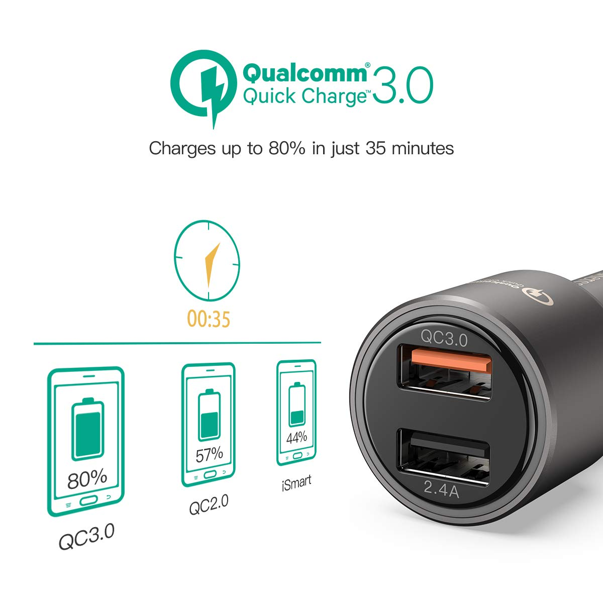 Mercase Car Charger Quick Charge 30 And 24a Port High Speed Large Ampamp 2 Usb Smart Charging Built In Safety Protection Input 12 24v Phone Fast Adapter For