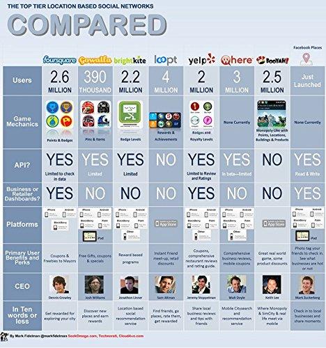 Der Museum Steckdose Charts von–Soziales Netzwerk Vergleich A–A3Poster Print