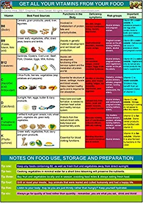 Vitamins & Minerals Holistic Health Chart (A4 Laminated) (2 charts) by Colonic Book