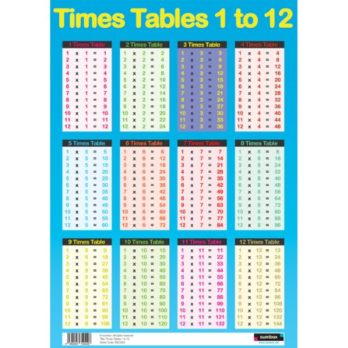Times table poster - Poster table de multiplication ...