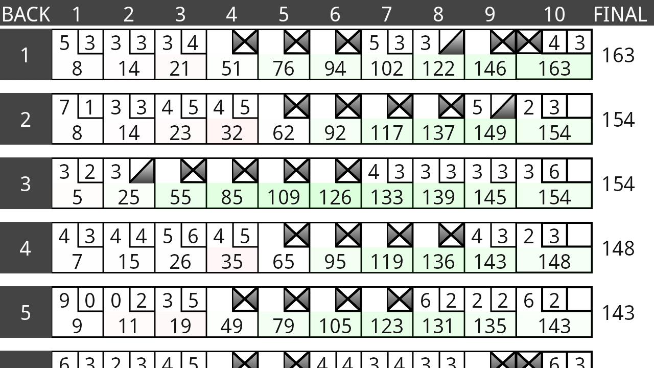 How to score bowling: ten pin bowling score calculator.