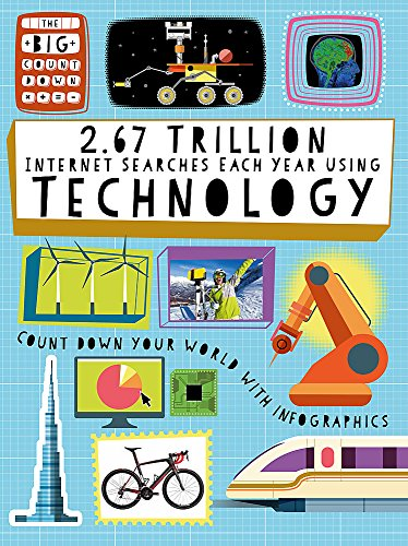 fake smartphones 2.67 Trillion Internet Searches Each Year Using Technology (The Big Countdown, Band 17)