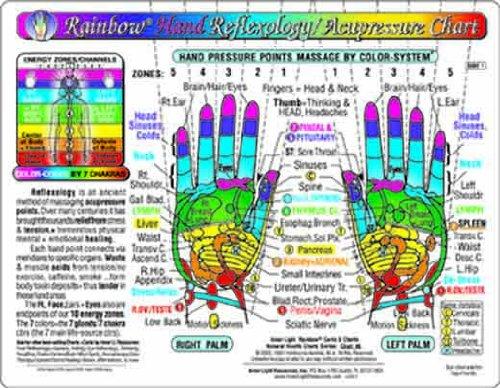 Rainbow HAND Reflexology/Acupressure Massage Chart par -