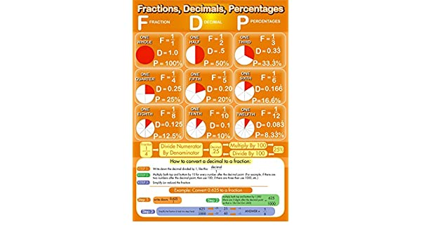 SonicPrint Maths Fraction Educational Poster 2 Up To A0 Framed.