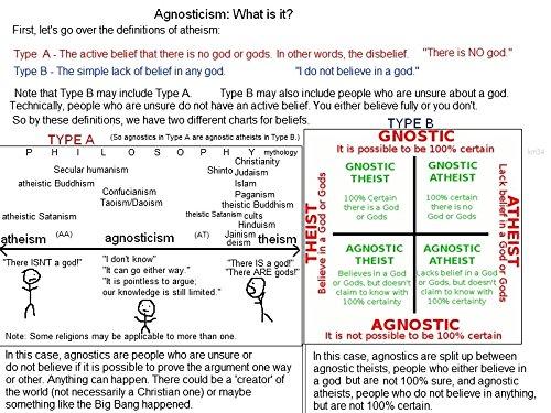 Der Museum Steckdose Charts von-agnostizismus-A3Poster Druck