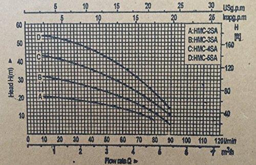 Mehrstufige Kreiselpumpe megafixx HMC5SA 1100 Watt 5,5 BAR 5 Edelstahl Laufräder -