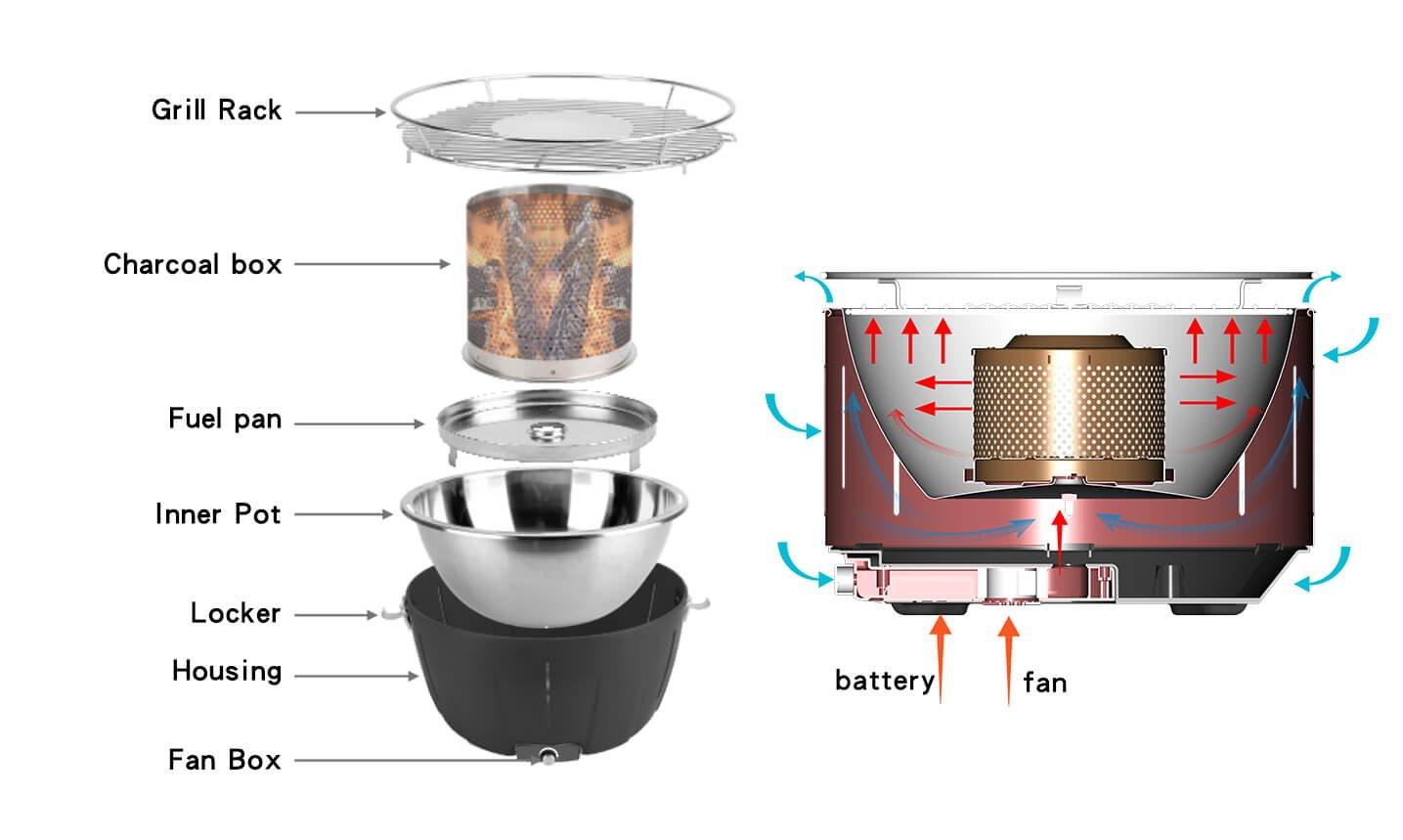 Aobosi Rauchfreier Holzkohlegrill : Aobosi rauchfreier holzkohlegrill mit aktivbelüftung ventilator