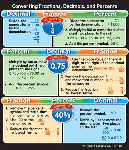 Fractions, Decimals, and Percents Stickers