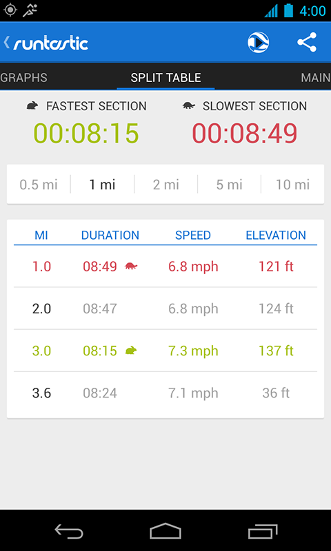 Runtastic PRO GPS Running, Walking & Fitness Tracker Screenshot