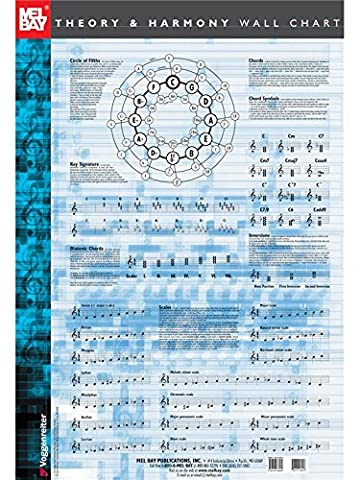 Theory and Harmony Wall Chart. For All