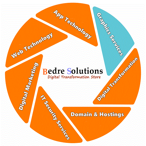 Bedre Solutions - Transformation Solution