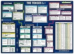 mindmemo Lernposter - The Tenses Die englischen Zeiten Grammatik lernen für Kinder Erwachsene Lernhilfe kompakt Zusammenfassung Poster DIN A2 42x59 cm PremiumEdition Transportrolle