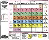 Klappbares Periodensystem der Elemente: Periodensystem der Atomarten