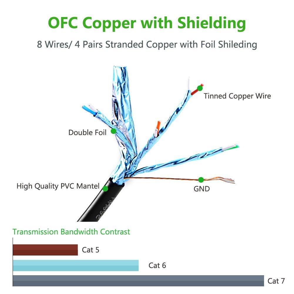 Multi Kabel Premium 30 meter Cat7 Ethernet Netzwerk: Amazon.de ...