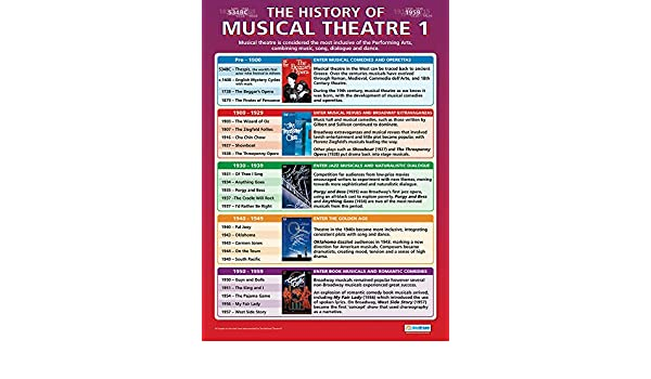 Modern Music Music Posters Music History 1900 Education Charts by Daydream Education Present Gloss Paper measuring 850mm x 594mm A1 | Music Charts for the Classroom