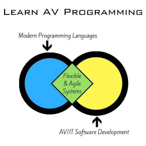 Raspberry Pi In AV Intro (Free)