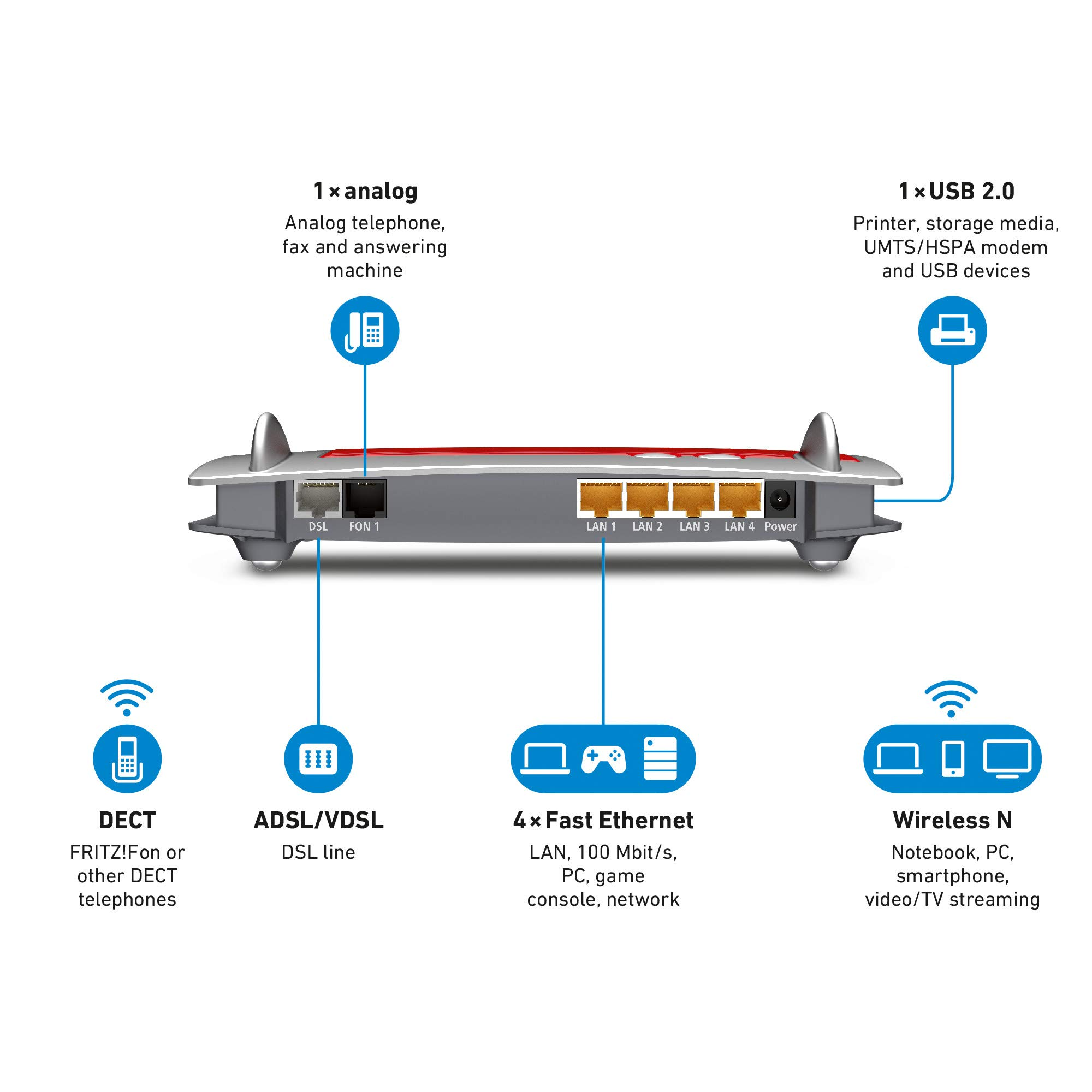 AVM FRITZ!Box 7430 (VDSL-/ADSL2+, WLAN N, 450 MBit/s (2,4 GHz), TK-Anlage für Voice over IP mit DECT-Basis, Mediaserver…