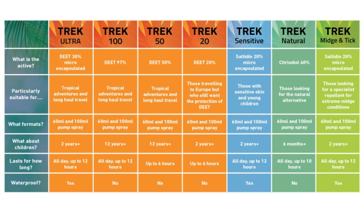 Pyramid Trek Midge & Tick No DEET Midge/Tick/Mosquito Repellent DEET FREE Saltidin Spray - 100ml 7