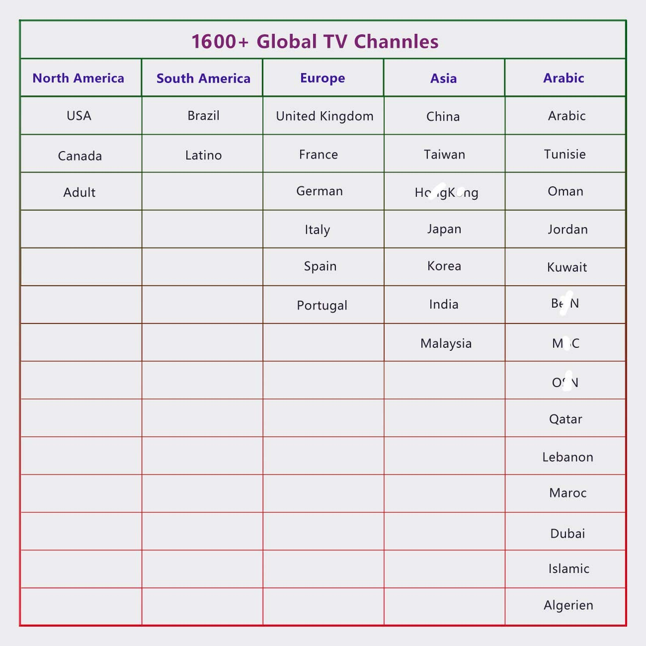 Live IPTV Receiver Box Over 1600 Global Channels International IPTV  Including US CA UK Arabic India Brazil Programs 2GB RAM 16GB eMMC, No  Subscription