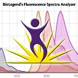 BioLegend's Fluorescence Spectra Analyzer