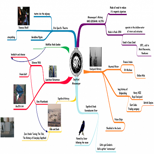 Creation for Mind Map