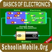 Grund Elektronik Free