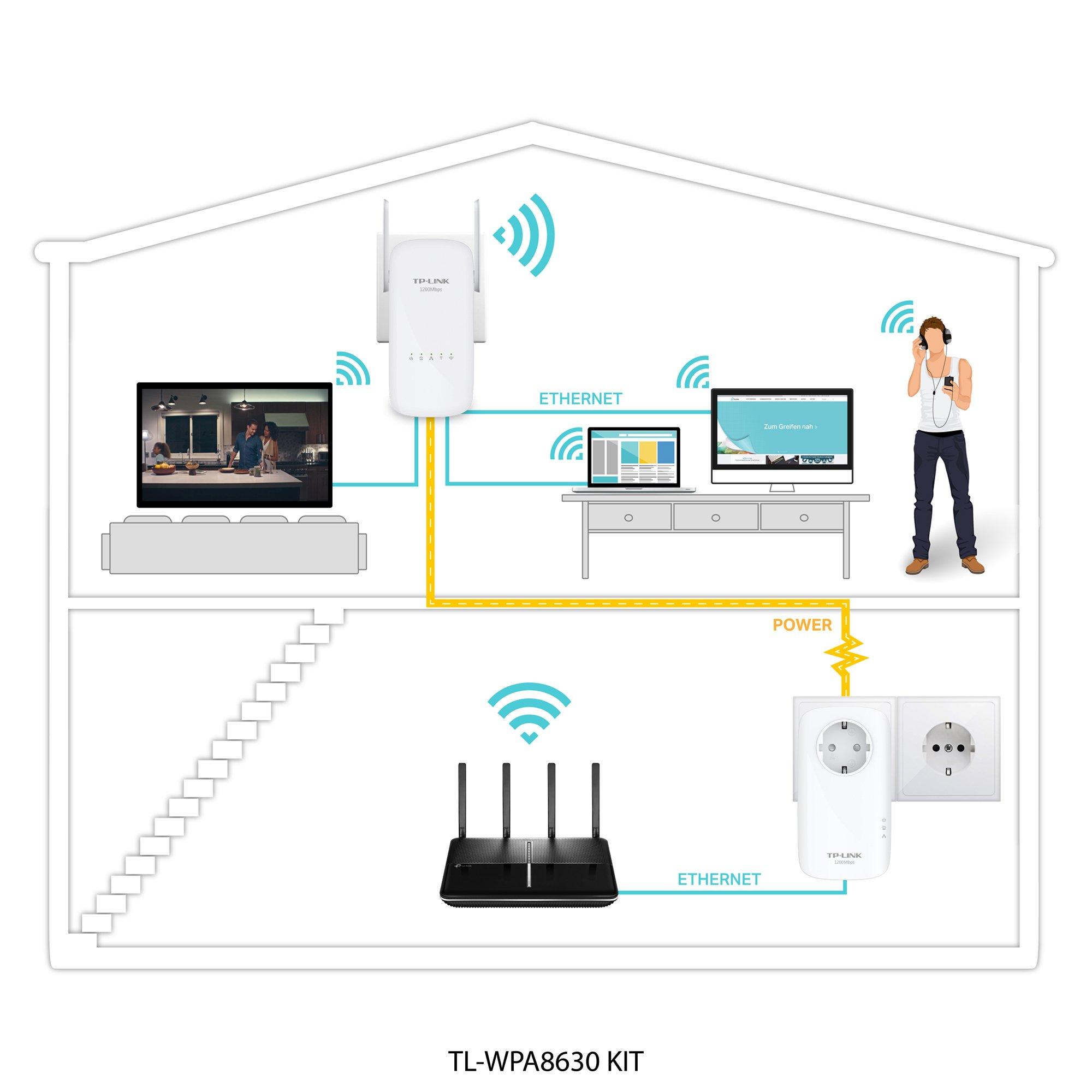 Tp Link Tl Wpa8630 Kit Av1300 Wifi Ac1200 Gigabit Powerline Tplink Diagram Yu Thch