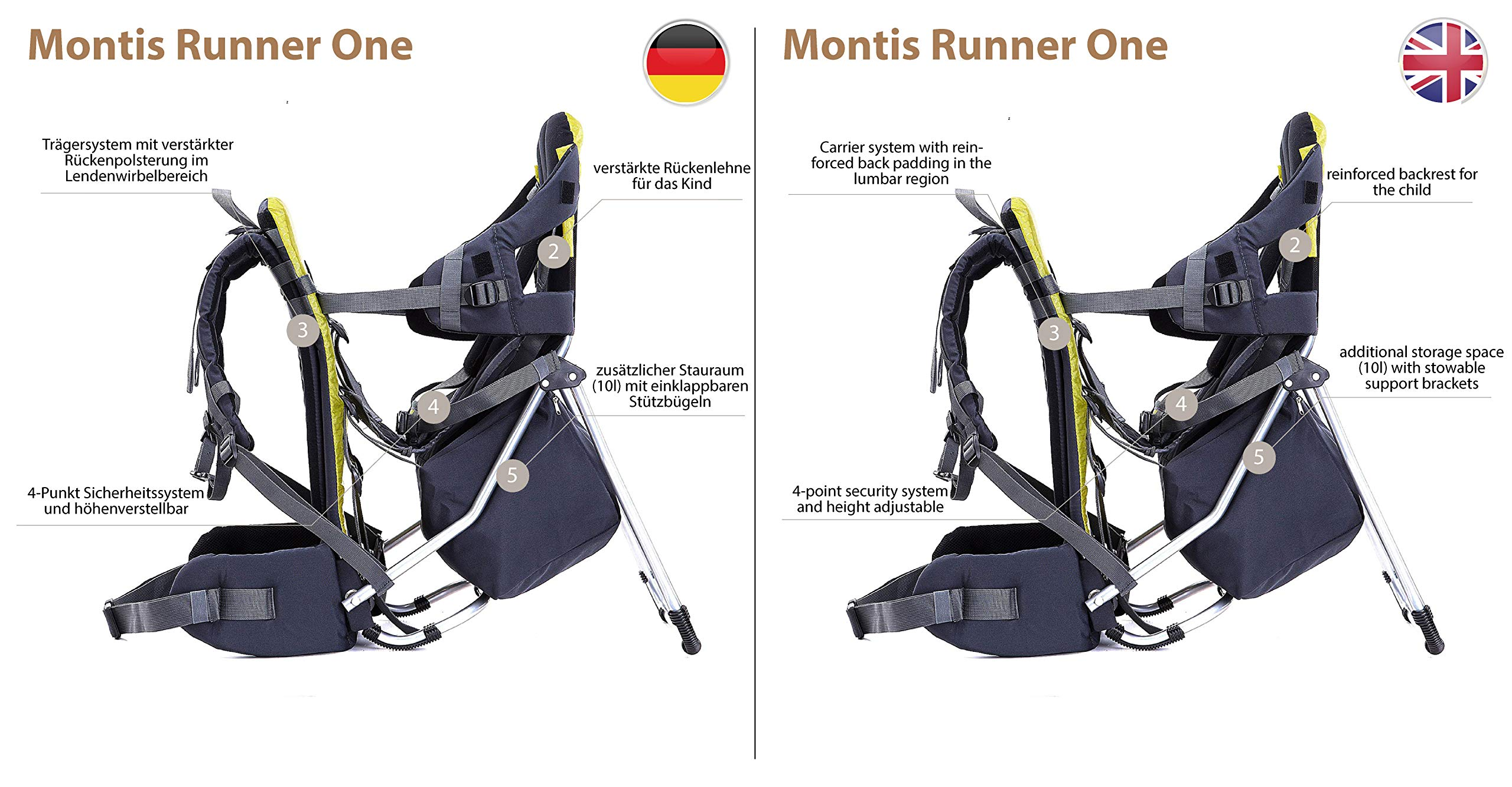 "MONTIS RUNNER ONE - Backpack/Child Carrier - Holds up to 25kg M MONTIS OUTDOOR 70cm tall, 37cm wide | Carries up to 25kg, seat bag 10L | Approx. 1.9kg Easy-clean outer material | Fully-adjustable 4-point child harness with ""pull-over"" system Fleece lined, uncovered sides 