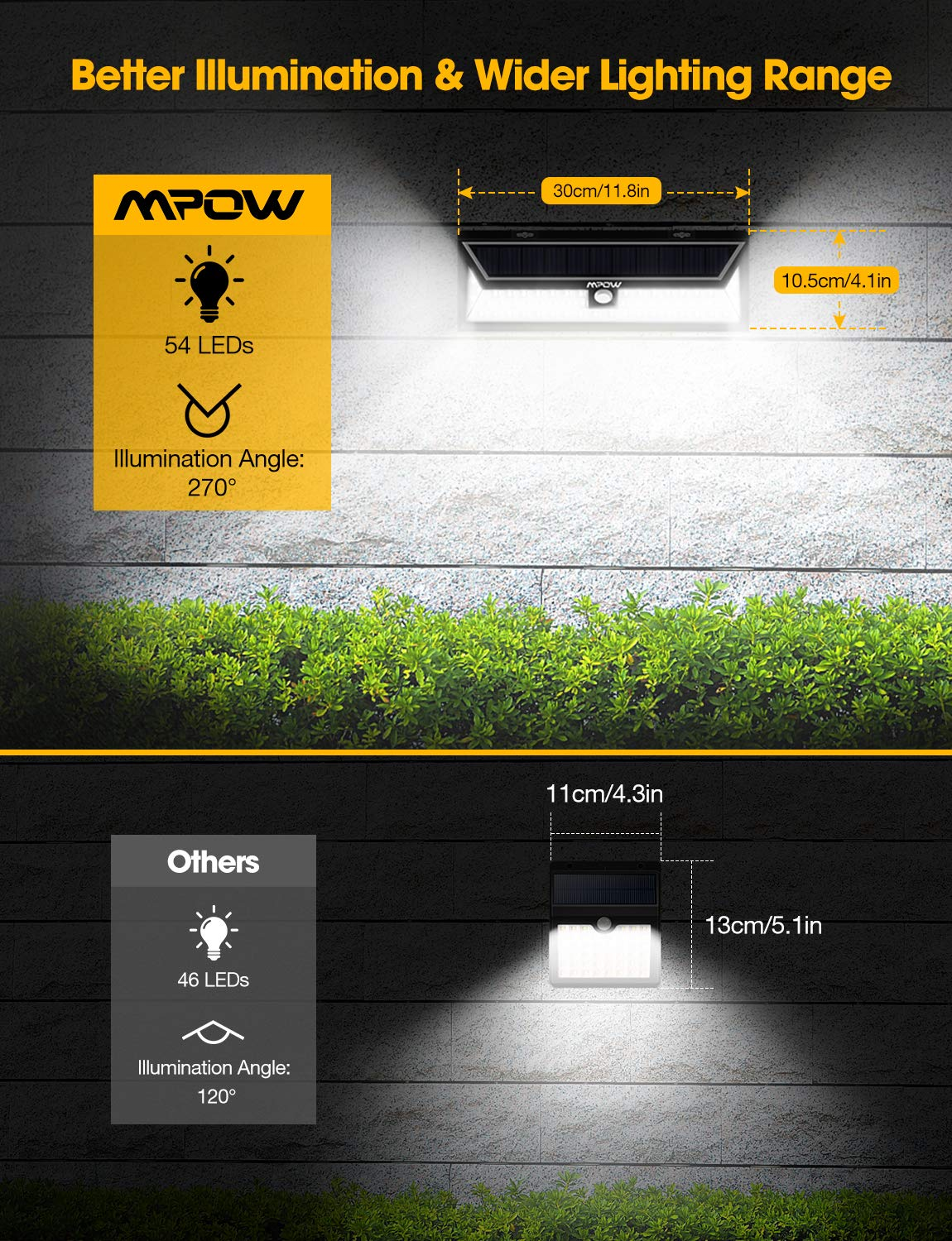 Mpow 54 LED Security Lights, Solar Powered Lights Outdoor Wall Lamp 3